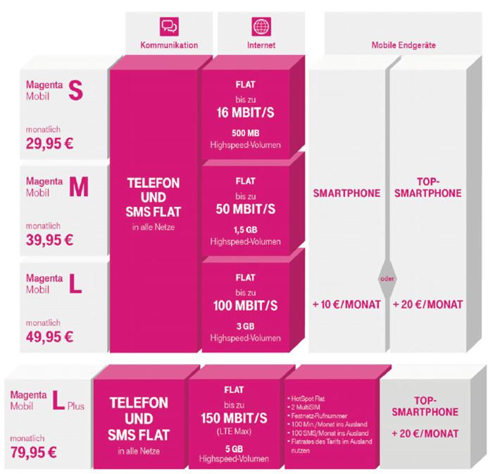 alles drin alles flat und richtig schnell die neuen mobilfunktarife sind da telekom profis. Black Bedroom Furniture Sets. Home Design Ideas